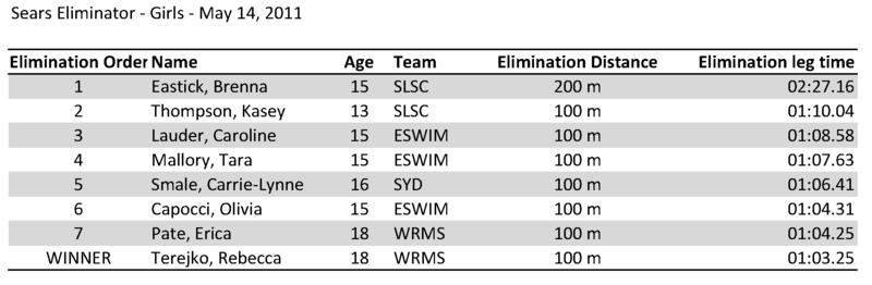 2011 eliminator winners